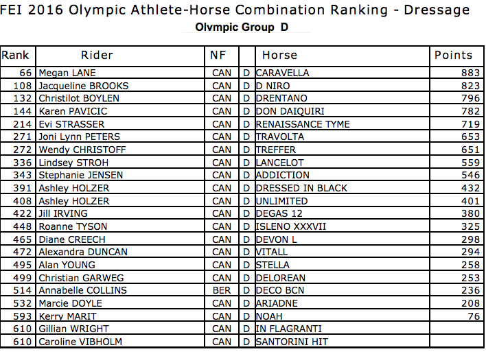 Dressage Teams Qualified For Rio Following Canada S