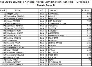 2016 Rio Olympics FEI Dressage Ranking LIst